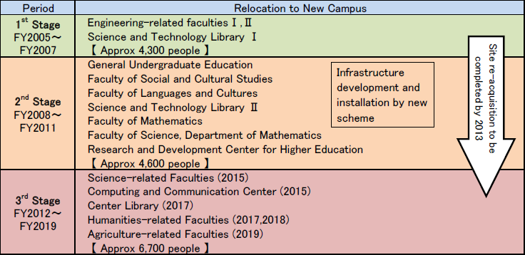 Relocation schedule | New Campus Plan | Kyushu University New Campus